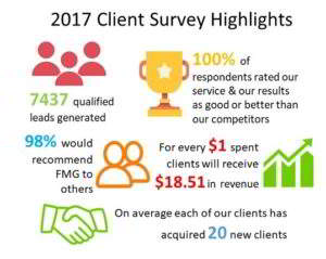 Client Telemarketing Survey Results 2017